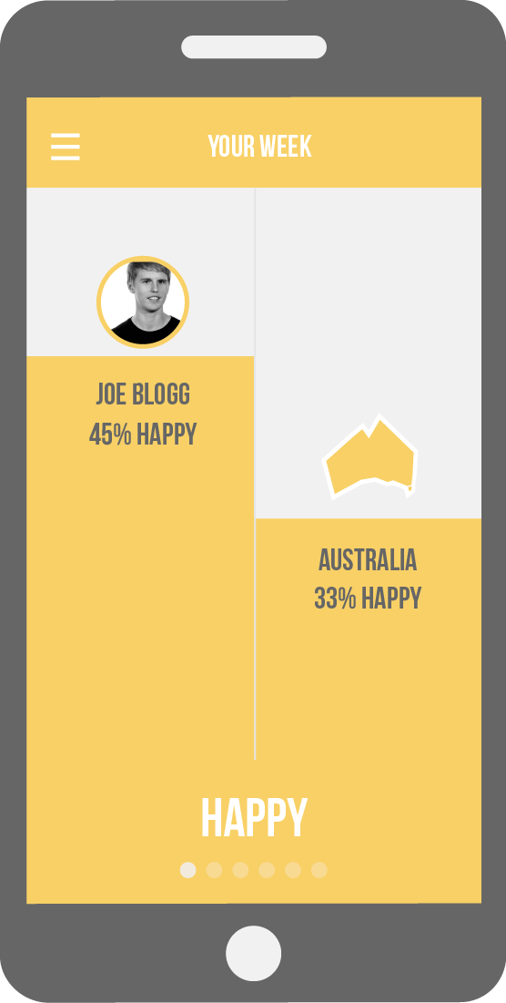 How is Australia Feeling - Mockup